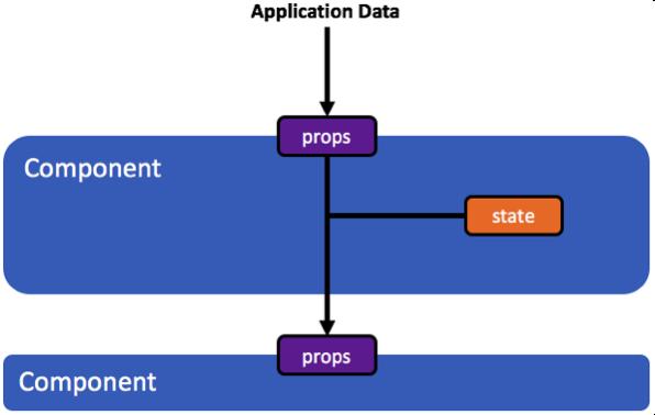 applicaton-data-flowchart