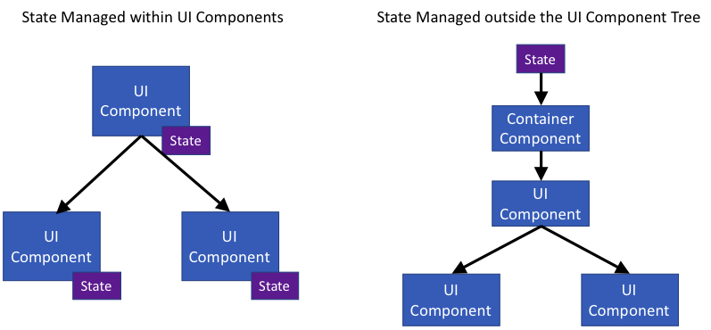 State Managed UI Components