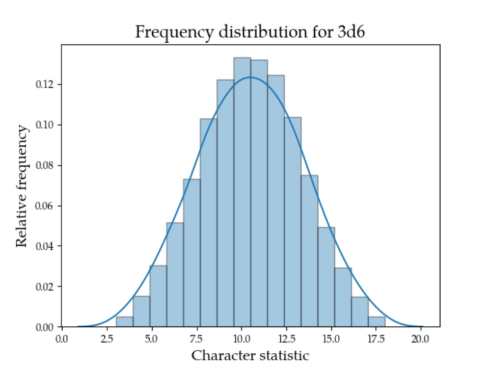 Frequency Distribution for 3d6