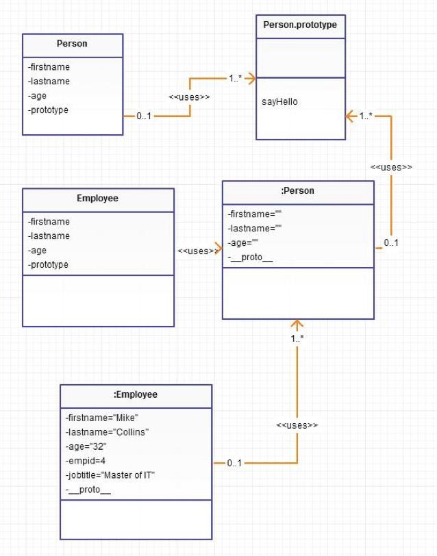 JavaScript Inheritance Flow Chart