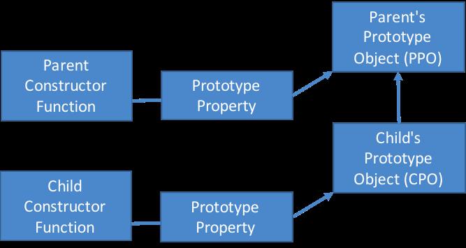 Correct Inheritance Structure