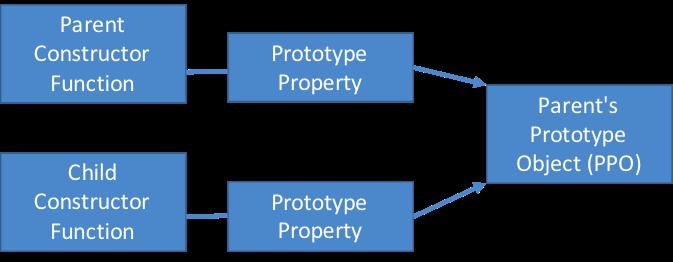 Inheritance Structure