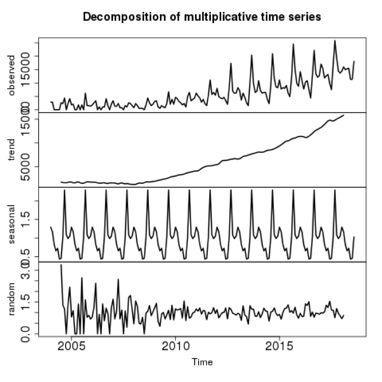 decomposition of underlying trends graph