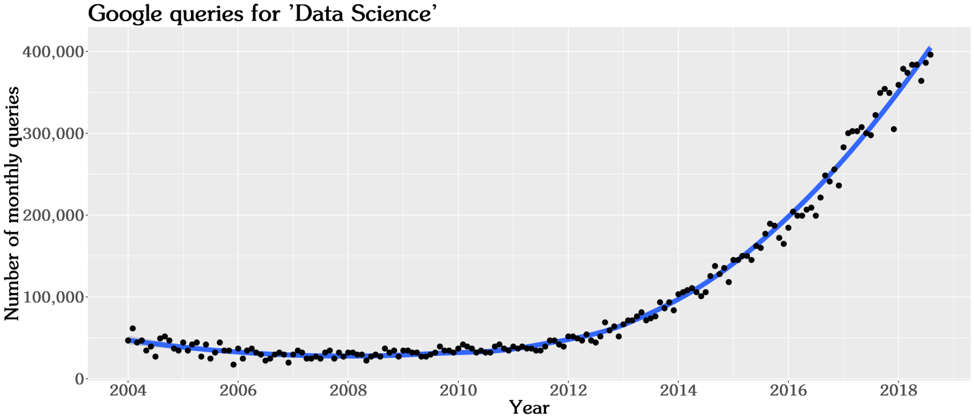 Google queries for Data Science graph
