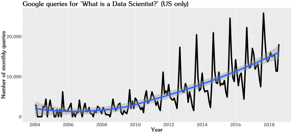 Google queries for Data Science graph US only