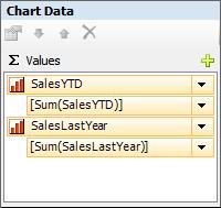 Figure 12: Values Area of the Chart Data Window